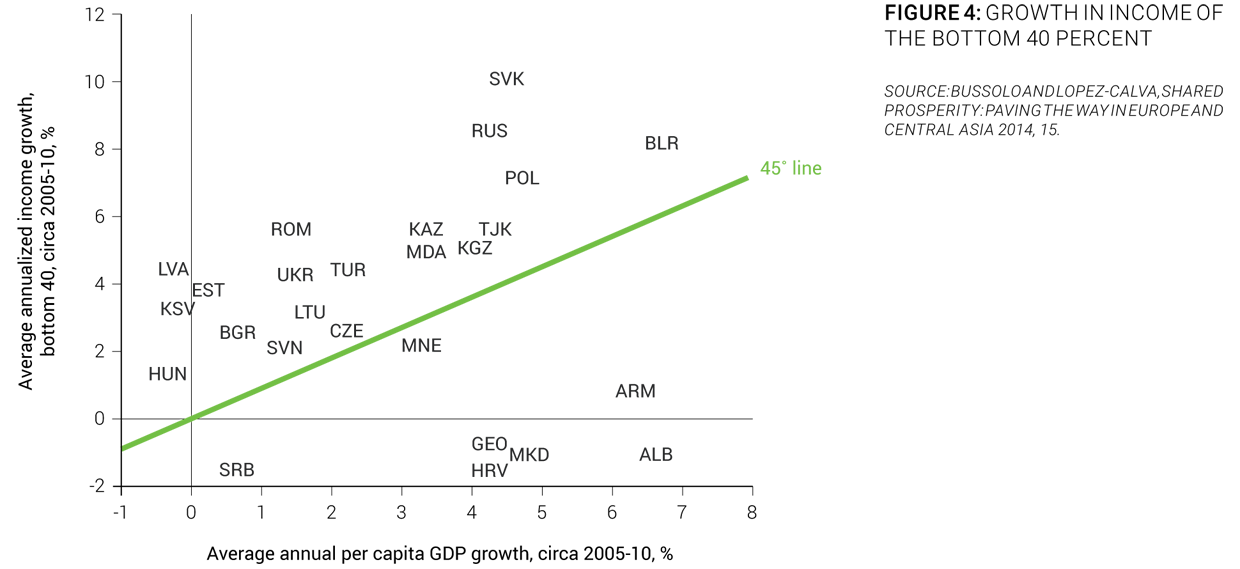Sos danubis b socio economic situation growth in gdp per capita was heterogeneous within countries with respect to income the bottom 40 percent of the population in albania croatia sciox Images