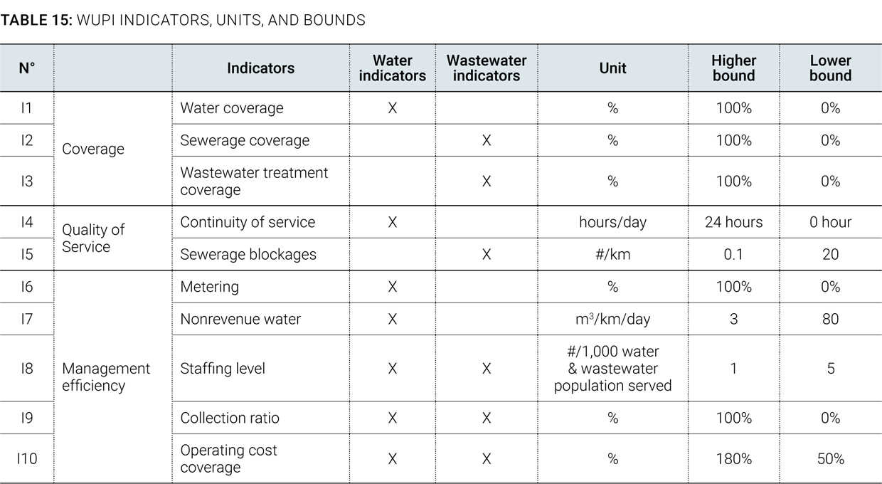 SOS DANUBIS org - B  Water Utility Performance Index